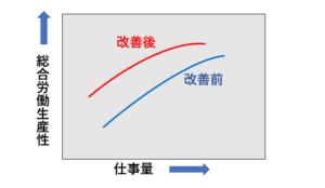 仕事量と総合労働生産性の関係