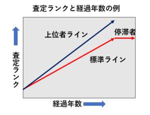 査定ランクと経過年数の例