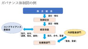 コーポレートガバナンス体制の例