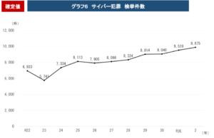 日本のサイバー犯罪者数